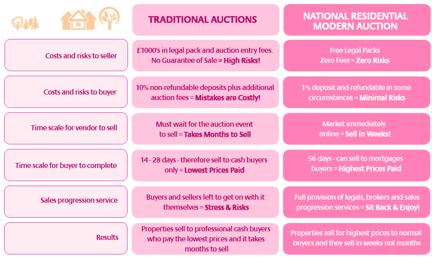 National Residential - Modern Auction
