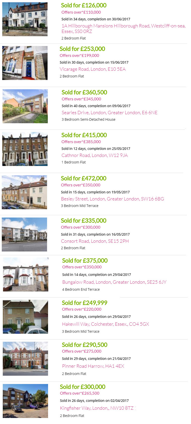 London property market